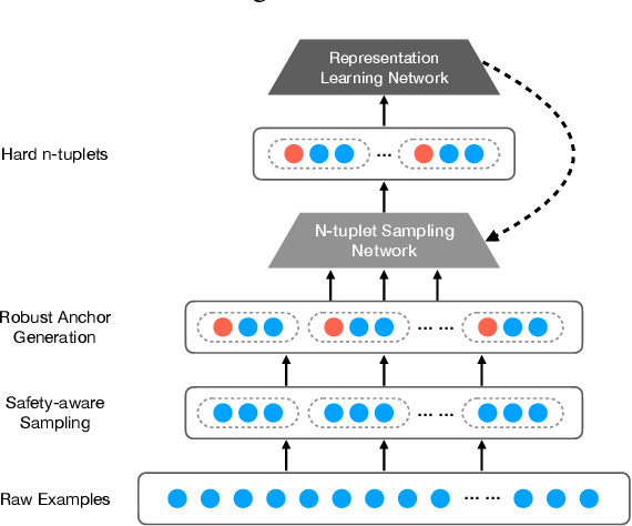 Figure 1 for NeuCrowd: Neural Sampling Network for Representation Learning with Crowdsourced Labels