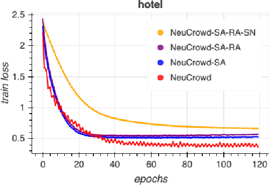 Figure 4 for NeuCrowd: Neural Sampling Network for Representation Learning with Crowdsourced Labels