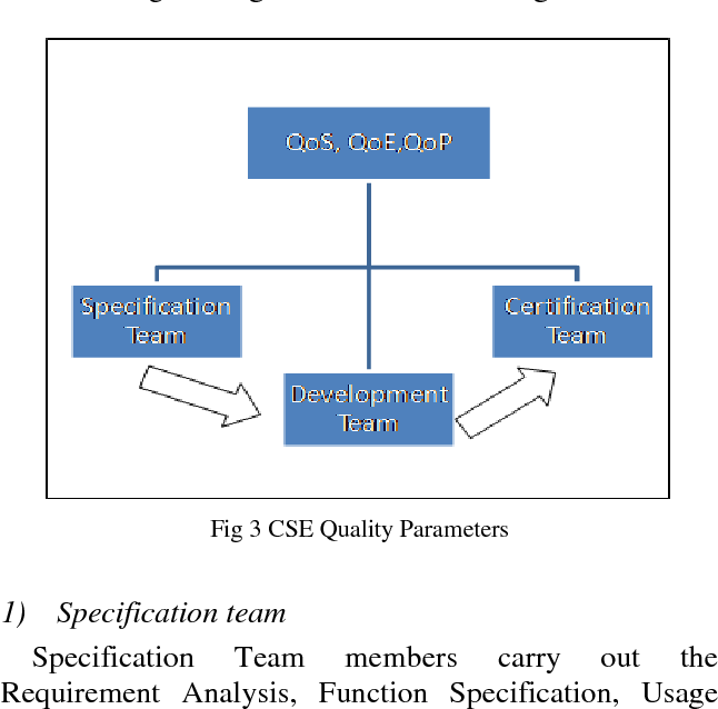 Figure 3 From Improving Quality Of Perception Qop Quality Of