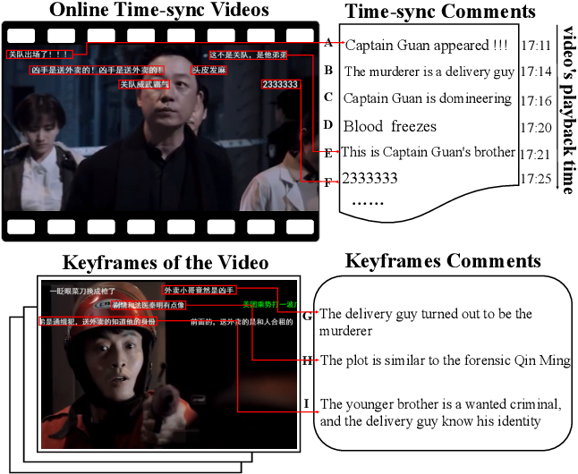 Figure 1 for Interactive Variance Attention based Online Spoiler Detection for Time-Sync Comments