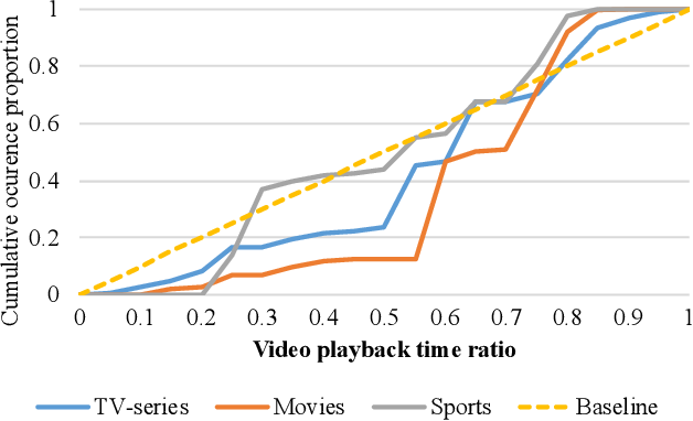 Figure 3 for Interactive Variance Attention based Online Spoiler Detection for Time-Sync Comments