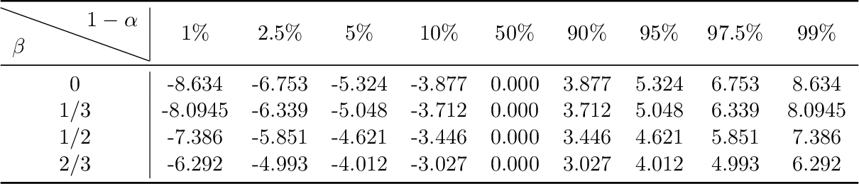 Figure 3 for Statistical Estimation and Inference via Local SGD in Federated Learning