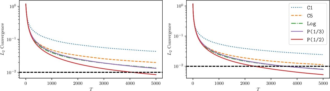 Figure 2 for Statistical Estimation and Inference via Local SGD in Federated Learning