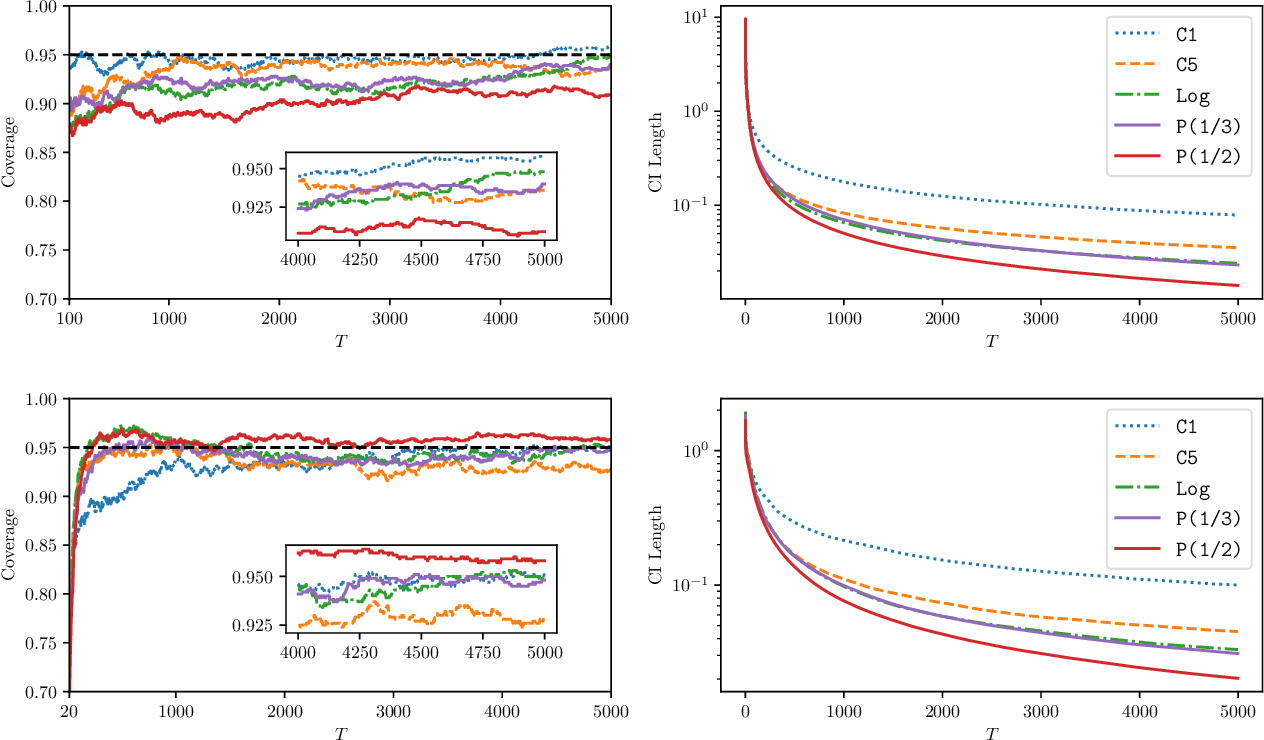 Figure 4 for Statistical Estimation and Inference via Local SGD in Federated Learning
