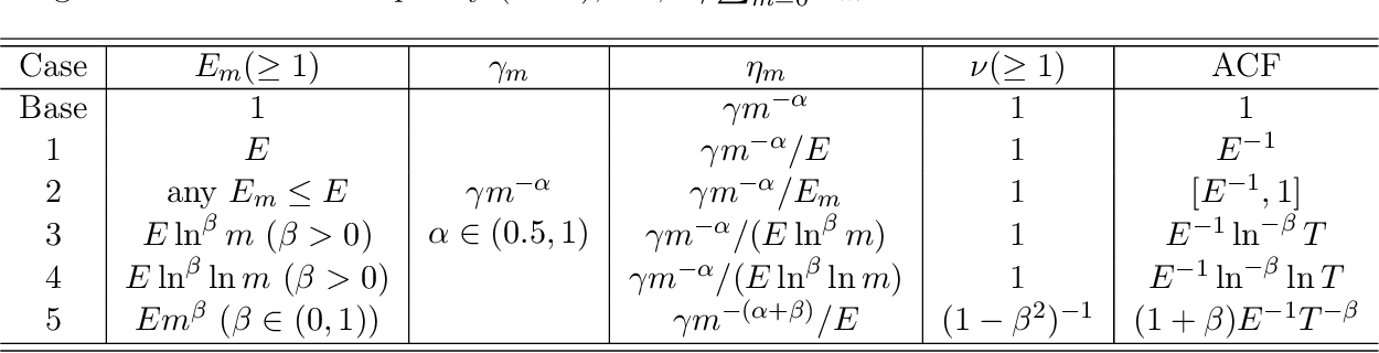 Figure 1 for Statistical Estimation and Inference via Local SGD in Federated Learning