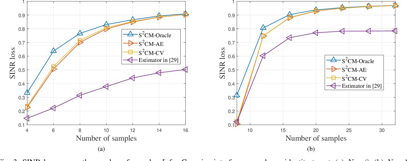 Figure 3 for Cross-Validated Tuning of Shrinkage Factors for MVDR Beamforming Based on Regularized Covariance Matrix Estimation