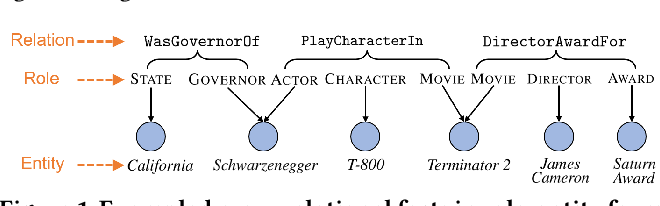 Figure 1 for Role-Aware Modeling for N-ary Relational Knowledge Bases