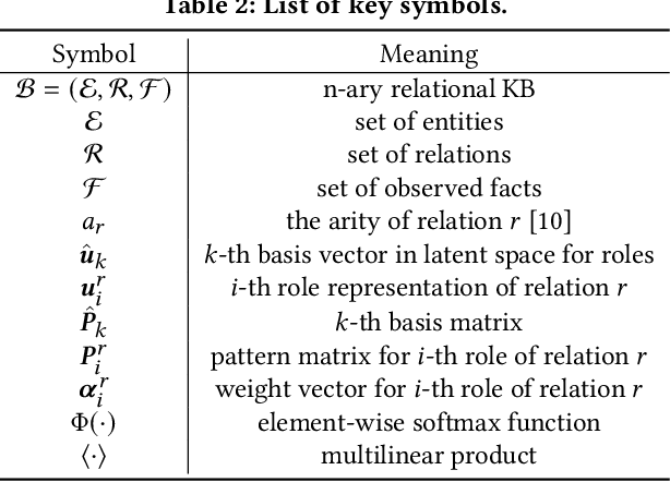 Figure 3 for Role-Aware Modeling for N-ary Relational Knowledge Bases