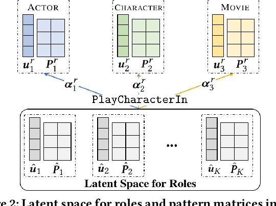 Figure 4 for Role-Aware Modeling for N-ary Relational Knowledge Bases