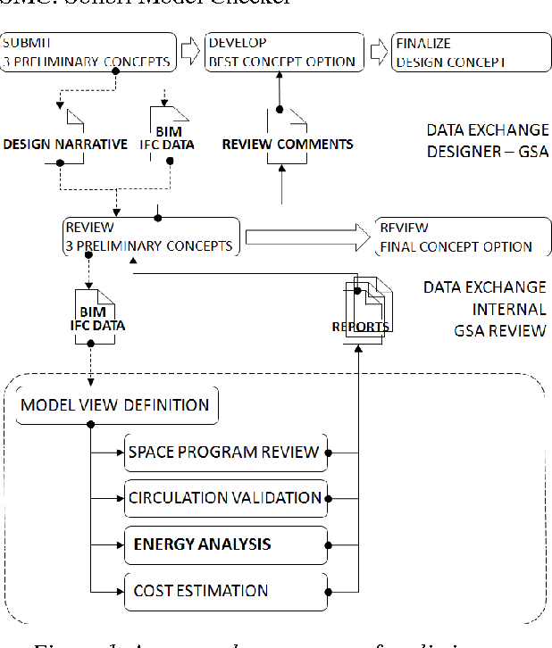 PDF] BIM: Building Information Model BSM: Building Simulation Model