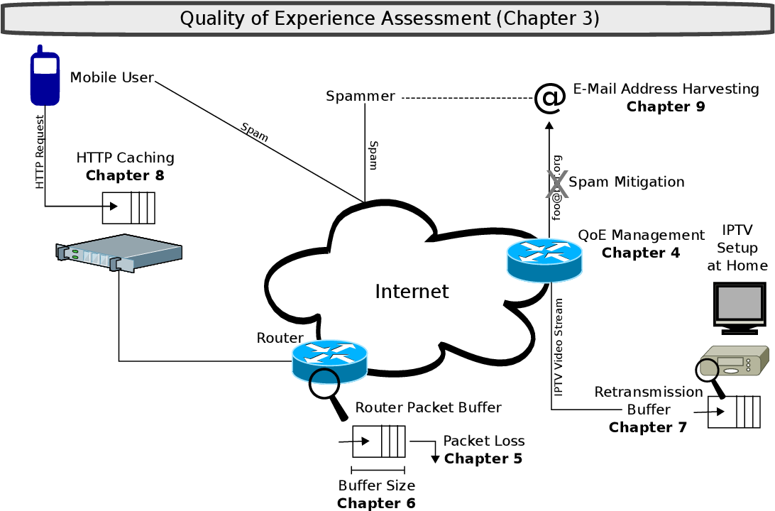 PDF] Impact of buffering on quality of experience - Semantic Scholar