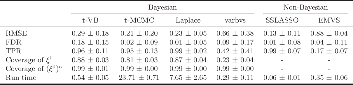 Figure 1 for Nearly Optimal Variational Inference for High Dimensional Regression with Shrinkage Priors