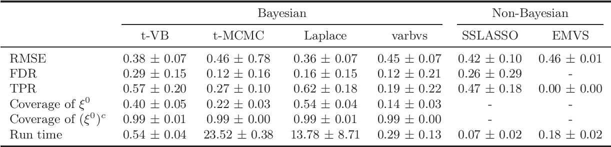 Figure 2 for Nearly Optimal Variational Inference for High Dimensional Regression with Shrinkage Priors
