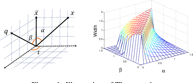 Figure 1 for Norm-Explicit Quantization: Improving Vector Quantization for Maximum Inner Product Search