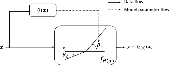Figure 1 for Dynamic ReLU