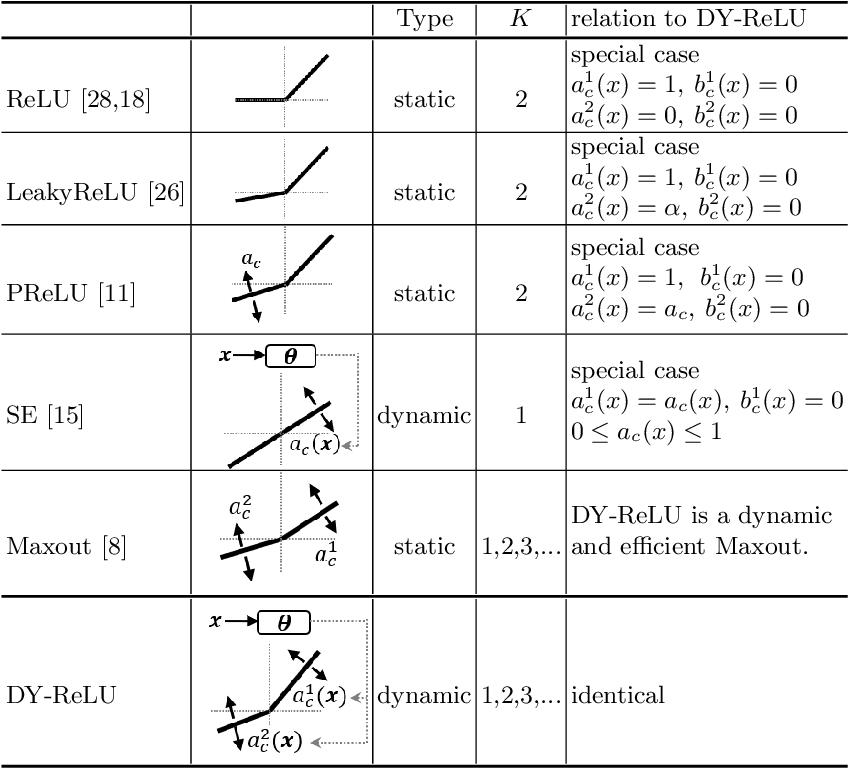 Figure 2 for Dynamic ReLU