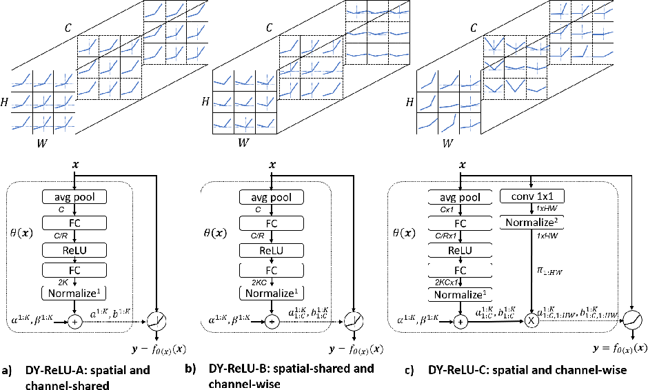 Figure 3 for Dynamic ReLU