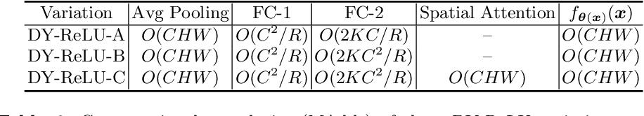 Figure 4 for Dynamic ReLU