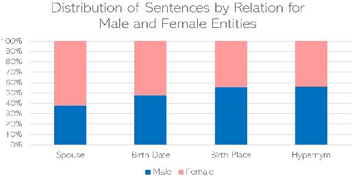 Figure 2 for Towards Understanding Gender Bias in Relation Extraction