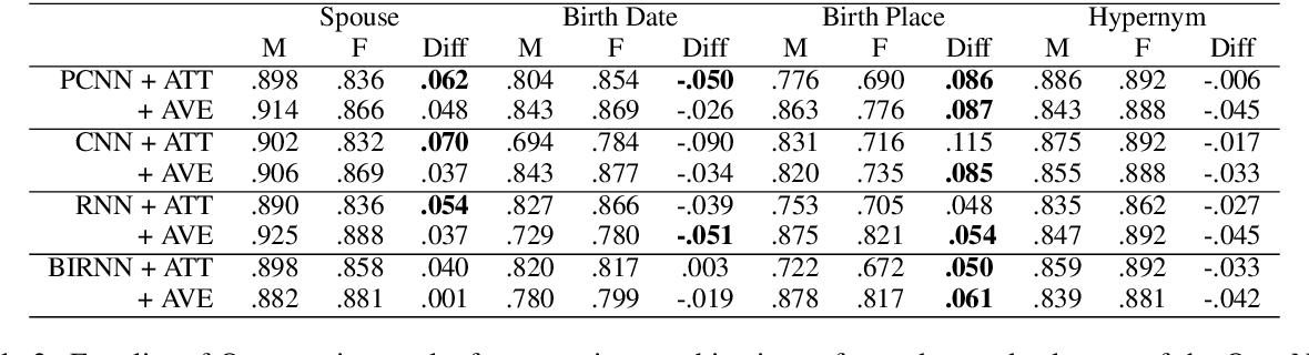 Figure 3 for Towards Understanding Gender Bias in Relation Extraction