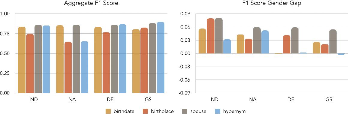 Figure 4 for Towards Understanding Gender Bias in Relation Extraction