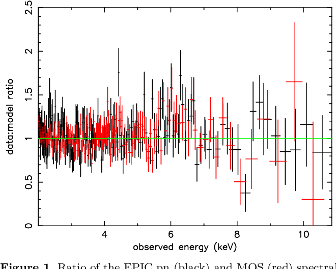Figure 1. Ratio of the EPIC pn (black) and MOS (red) spectral data to a simple power law model fitted between 2-11 keV for PG0844+349. The plot shows a broad excess near 6 keV and a narrow absorption feature at ∼8 keV.
