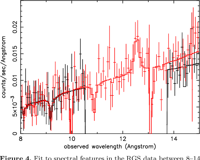 Figure 4. Fit to spectral features in the RGS data between 8–14 Angstrom. Possible identifications with Ne K lines are detailed in Table 2. Data dropouts near 10, 10.5, 13.1 and 13.7 Angstrom are due to chip gaps in the RGS CCDs.