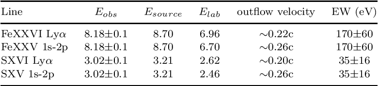 Table 1. Candidate line identifications and corresponding outflow velocities in the parametric fit to the EPIC spectrum of PG0844+349. Line energies are in keV.