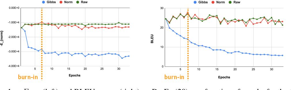 Figure 1 for Exposing the Implicit Energy Networks behind Masked Language Models via Metropolis--Hastings