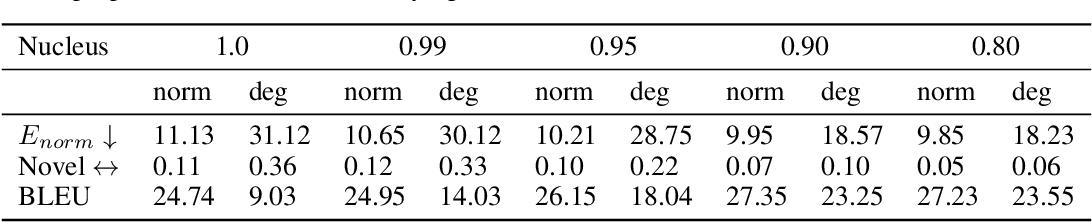 Figure 3 for Exposing the Implicit Energy Networks behind Masked Language Models via Metropolis--Hastings