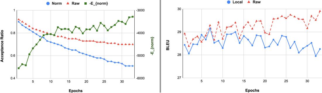 Figure 4 for Exposing the Implicit Energy Networks behind Masked Language Models via Metropolis--Hastings