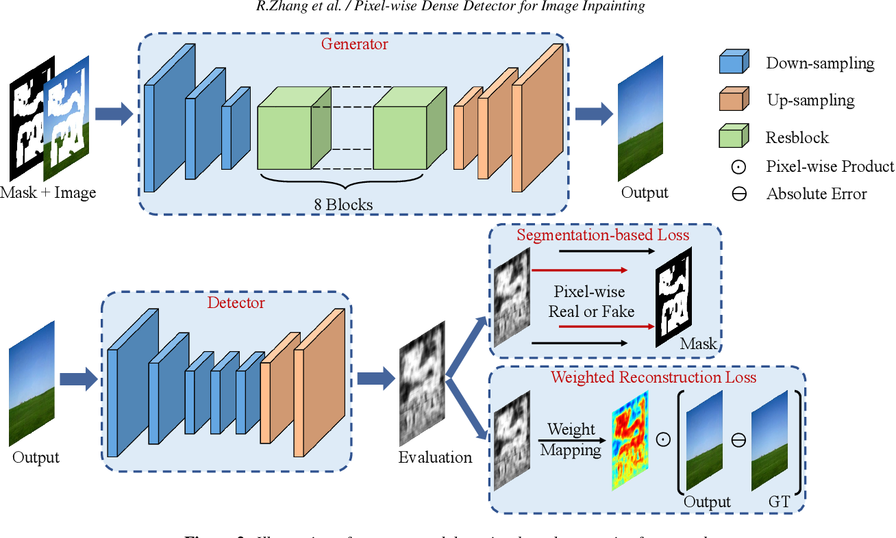 Figure 2 for Pixel-wise Dense Detector for Image Inpainting