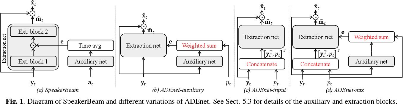 Figure 1 for Speaker activity driven neural speech extraction