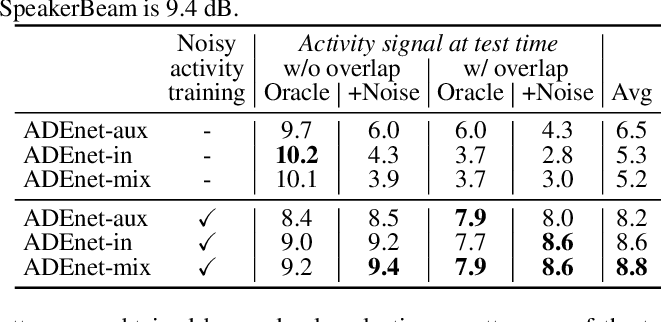 Figure 2 for Speaker activity driven neural speech extraction