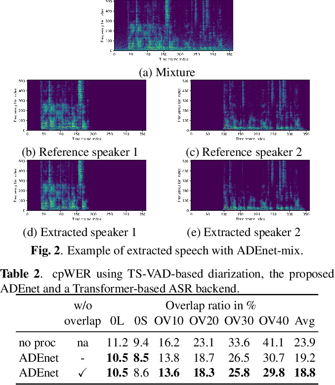 Figure 3 for Speaker activity driven neural speech extraction