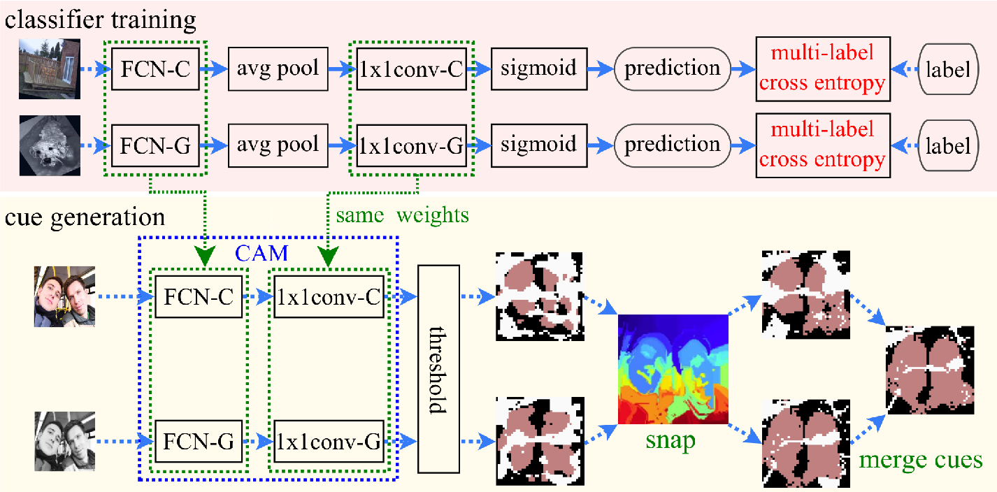 Figure 1 for Fully Using Classifiers for Weakly Supervised Semantic Segmentation with Modified Cues