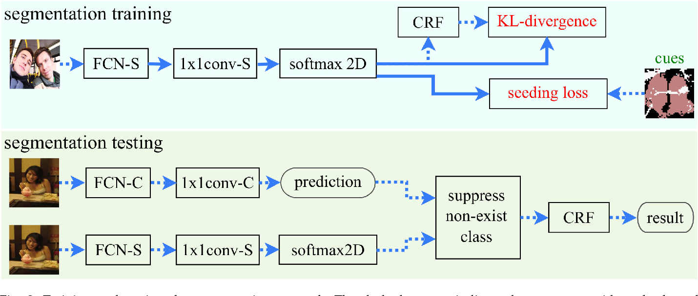 Figure 2 for Fully Using Classifiers for Weakly Supervised Semantic Segmentation with Modified Cues