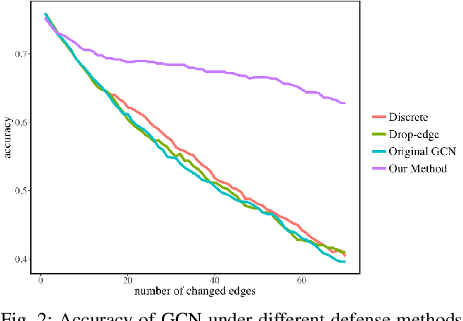 Figure 2 for GraphDefense: Towards Robust Graph Convolutional Networks