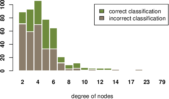 Figure 3 for GraphDefense: Towards Robust Graph Convolutional Networks