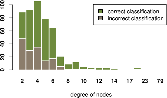 Figure 4 for GraphDefense: Towards Robust Graph Convolutional Networks