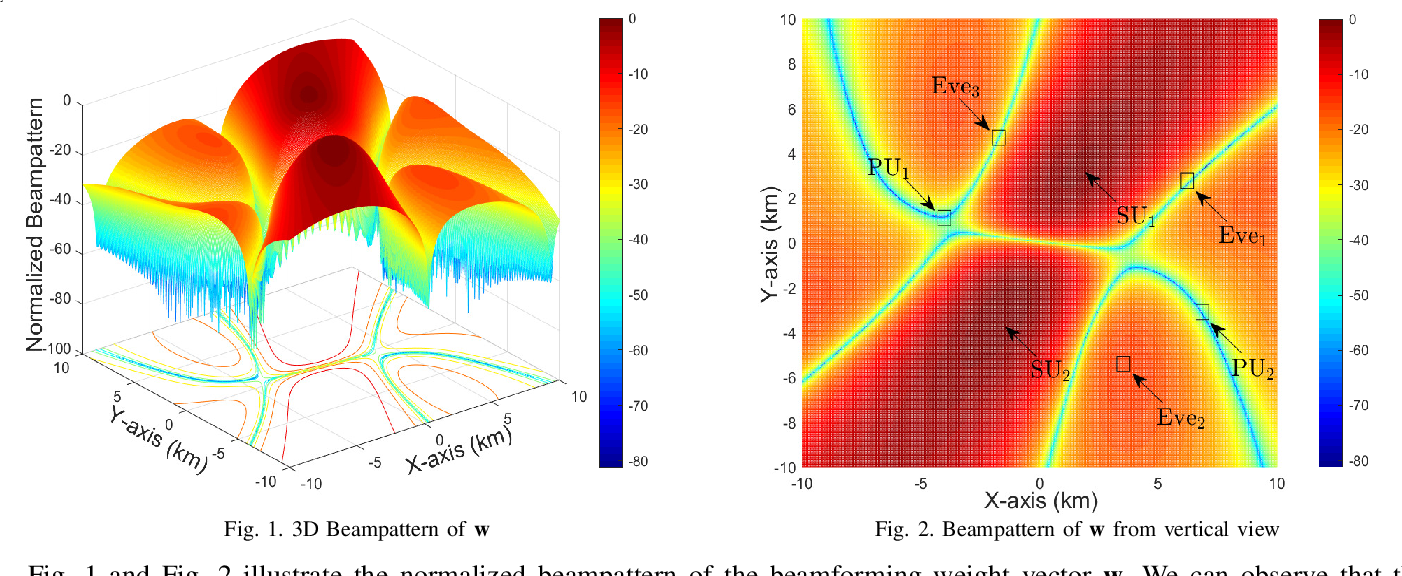 Figure 1 for Outage Constrained Robust Secure Beamforming in Cognitive Satellite-Aerial Networks