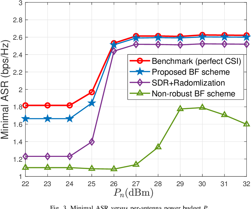 Figure 2 for Outage Constrained Robust Secure Beamforming in Cognitive Satellite-Aerial Networks