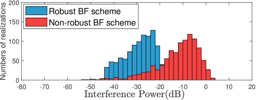 Figure 3 for Outage Constrained Robust Secure Beamforming in Cognitive Satellite-Aerial Networks