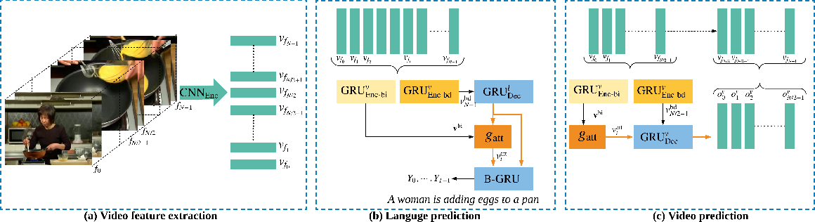 Figure 1 for Video Captioning with Boundary-aware Hierarchical Language Decoding and Joint Video Prediction