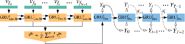 Figure 3 for Video Captioning with Boundary-aware Hierarchical Language Decoding and Joint Video Prediction