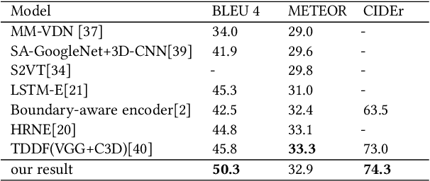Figure 2 for Video Captioning with Boundary-aware Hierarchical Language Decoding and Joint Video Prediction