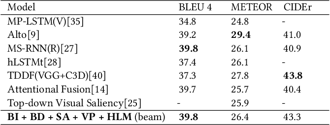 Figure 4 for Video Captioning with Boundary-aware Hierarchical Language Decoding and Joint Video Prediction