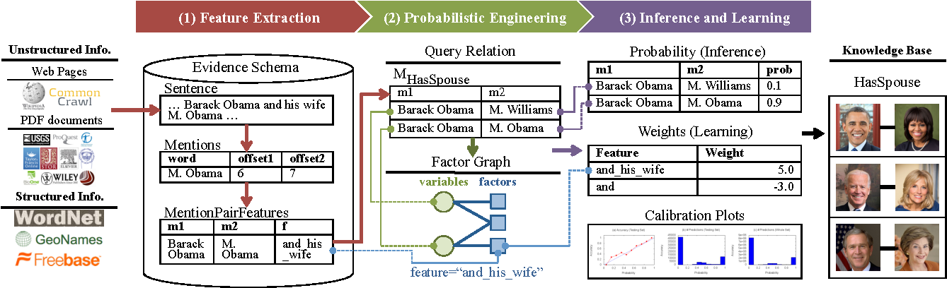 Figure 1 for Feature Engineering for Knowledge Base Construction
