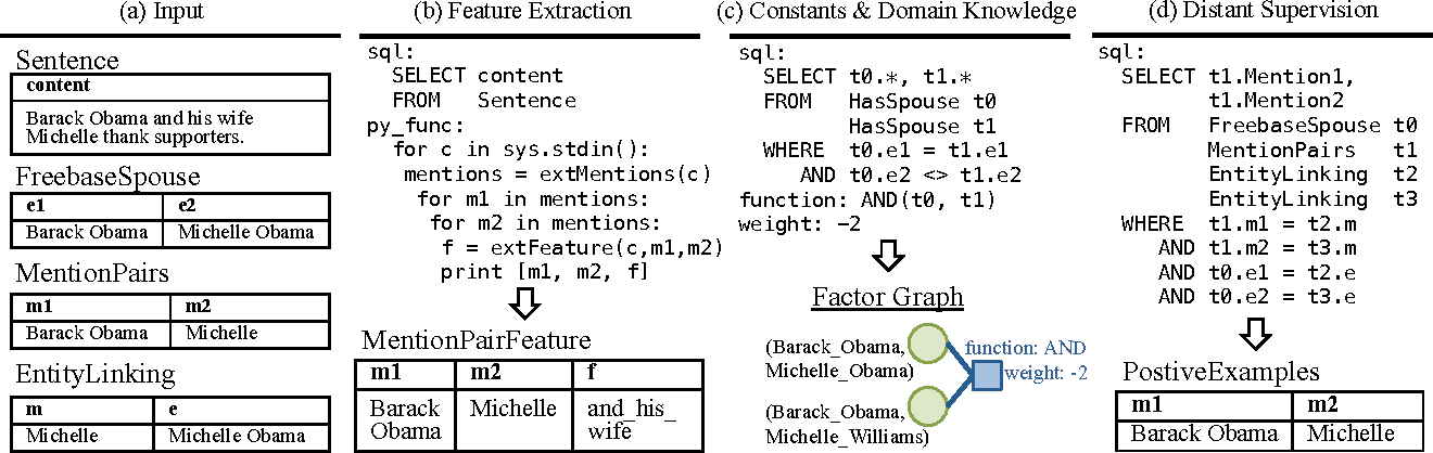 Figure 4 for Feature Engineering for Knowledge Base Construction