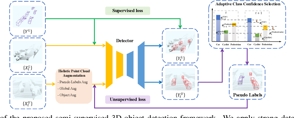 Figure 1 for Semi-supervised 3D Object Detection via Adaptive Pseudo-Labeling